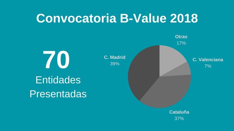 B-Value